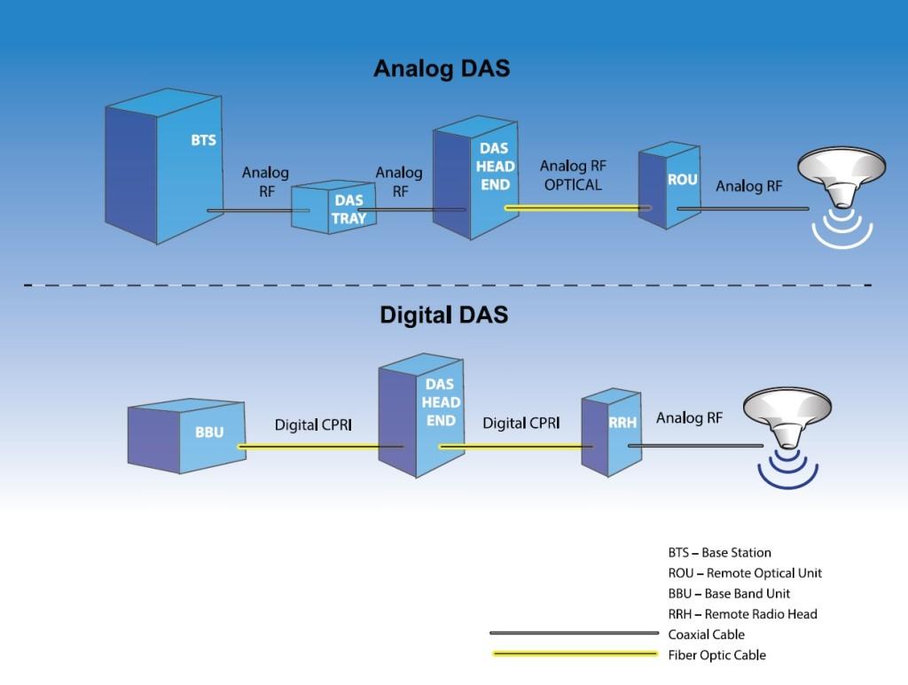 analog or digital DAS